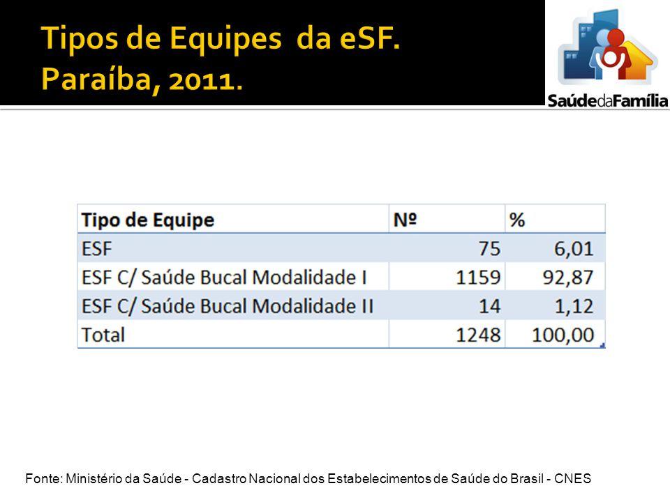 Tipos de Equipes da eSF. Paraíba, 2011.