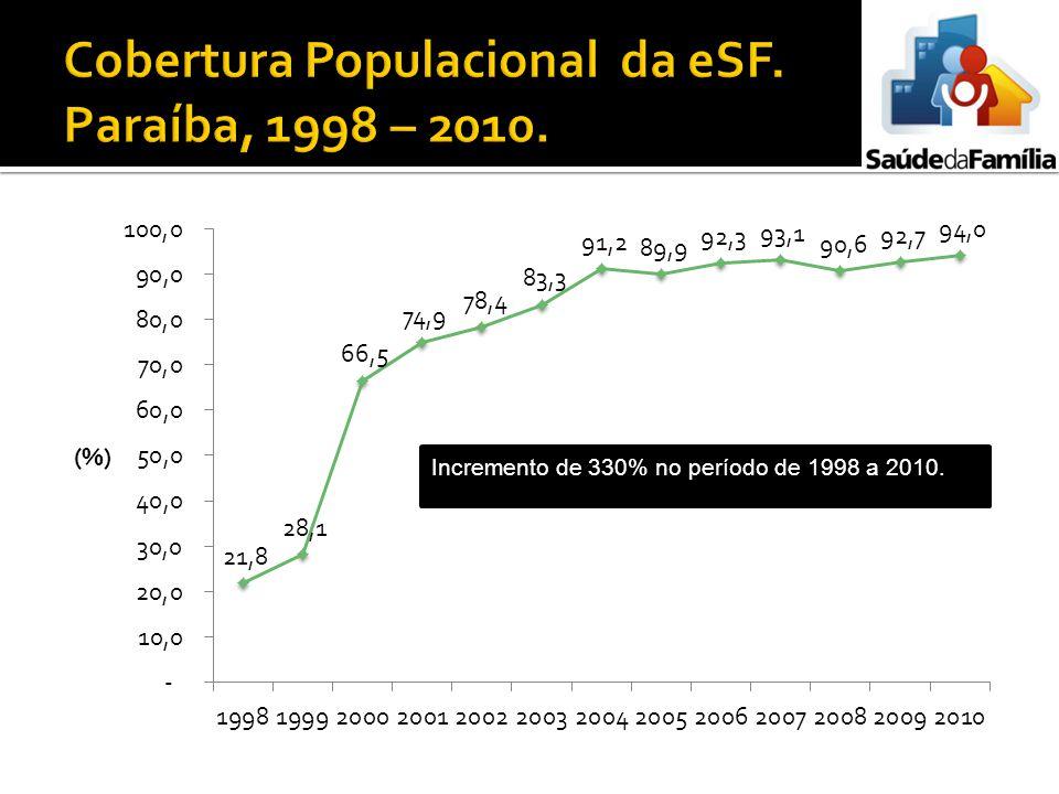 Cobertura Populacional da eSF. Paraíba, 1998 – 2010.