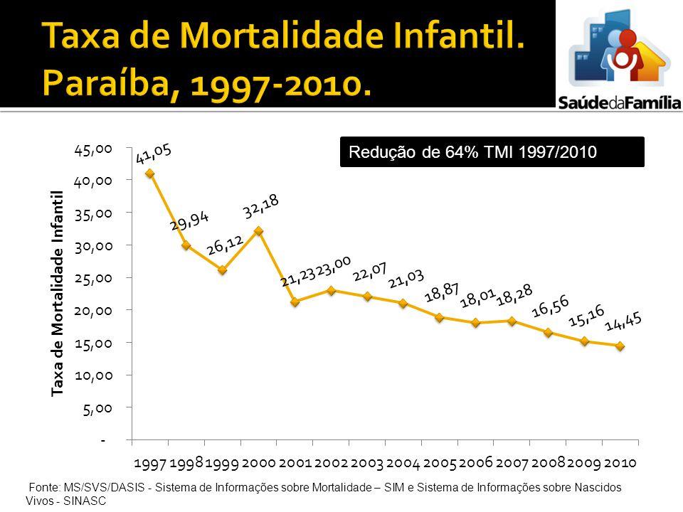Taxa de Mortalidade Infantil. Paraíba, 1997-2010.