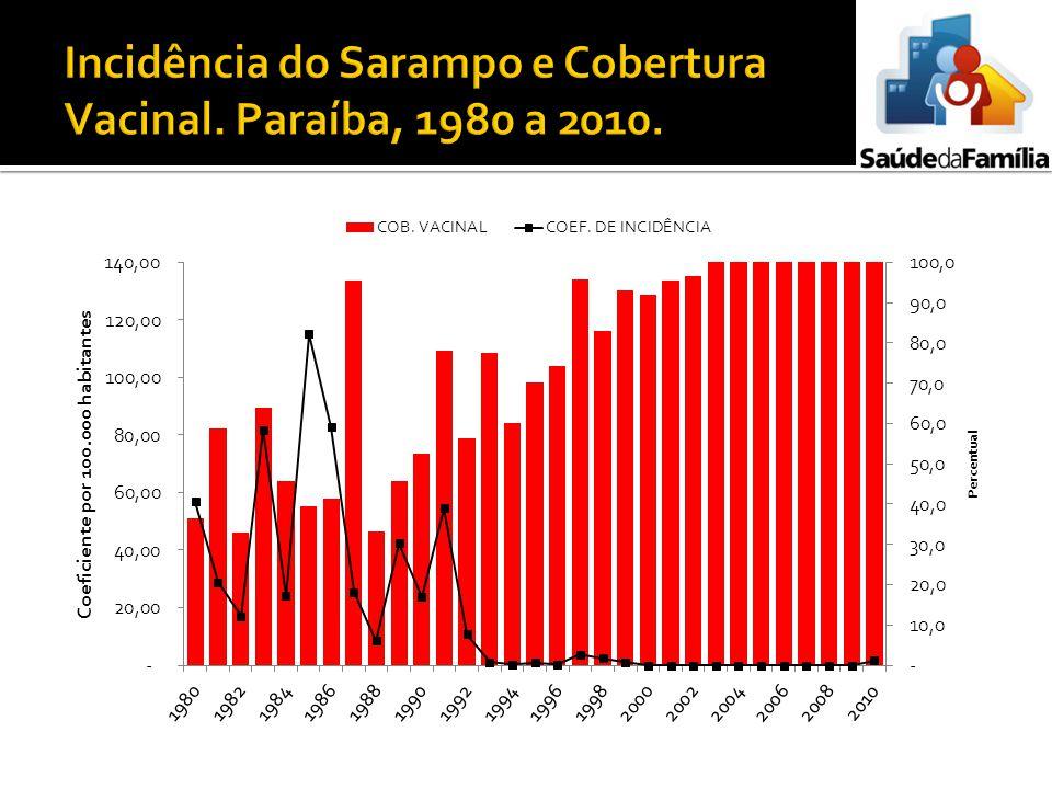 Incidência do Sarampo e Cobertura Vacinal. Paraíba, 1980 a 2010.