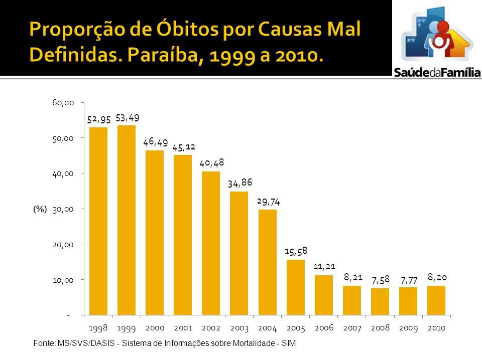Proporção de Óbitos por Causas Mal Definidas. Paraíba, 1999 a 2010.
