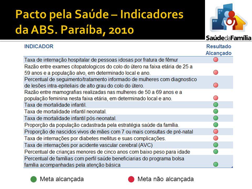 Pacto pela Saúde – Indicadores da ABS. Paraíba, 2010
