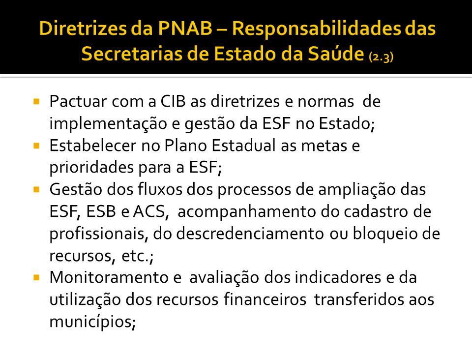 Diretrizes da PNAB – Responsabilidades das Secretarias de Estado da Saúde (2.3)