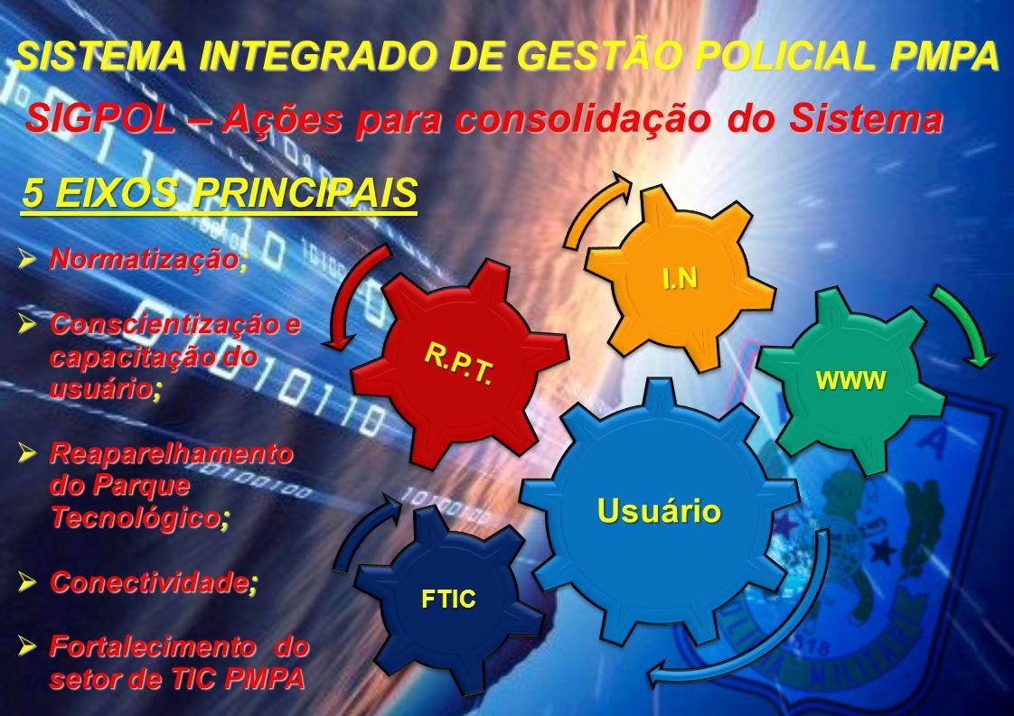 SIGPOL – Ações para consolidação do Sistema 5 EIXOS PRINCIPAIS
