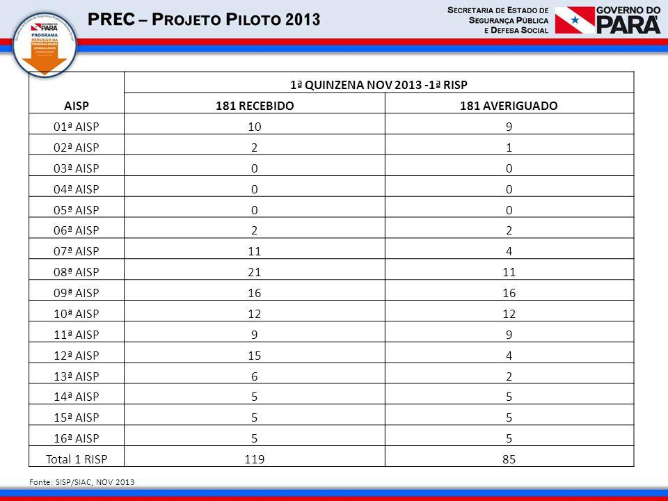 AISP 1ª QUINZENA NOV 2013 -1ª RISP 181 RECEBIDO 181 AVERIGUADO