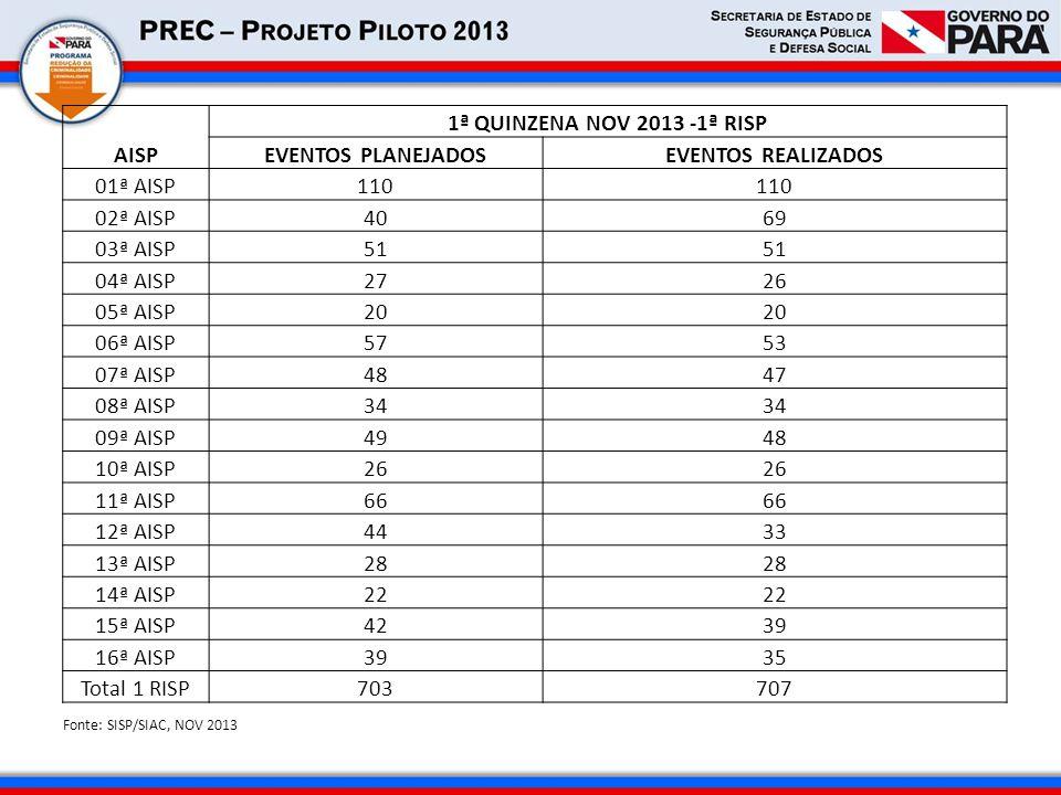 AISP 1ª QUINZENA NOV 2013 -1ª RISP EVENTOS PLANEJADOS