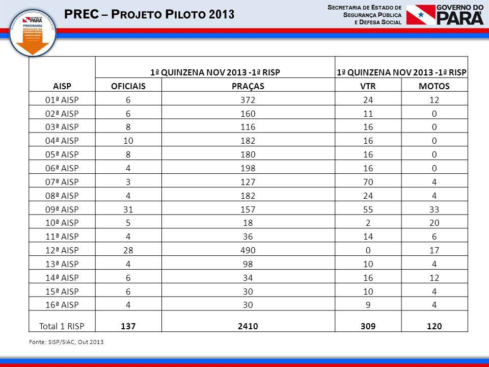 AISP 1ª QUINZENA NOV 2013 -1ª RISP OFICIAIS PRAÇAS VTR MOTOS 01ª AISP