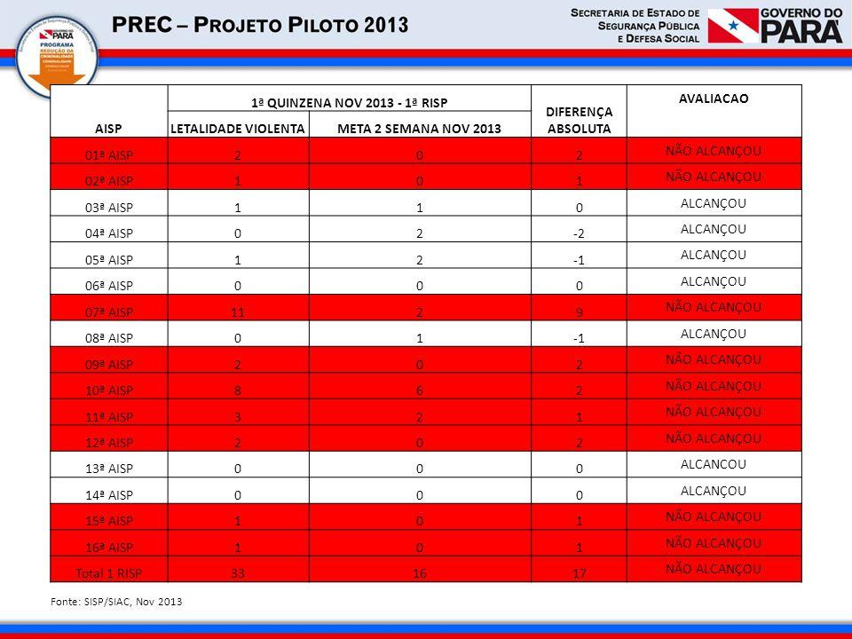 AISP 1ª QUINZENA NOV 2013 - 1ª RISP DIFERENÇA ABSOLUTA AVALIACAO