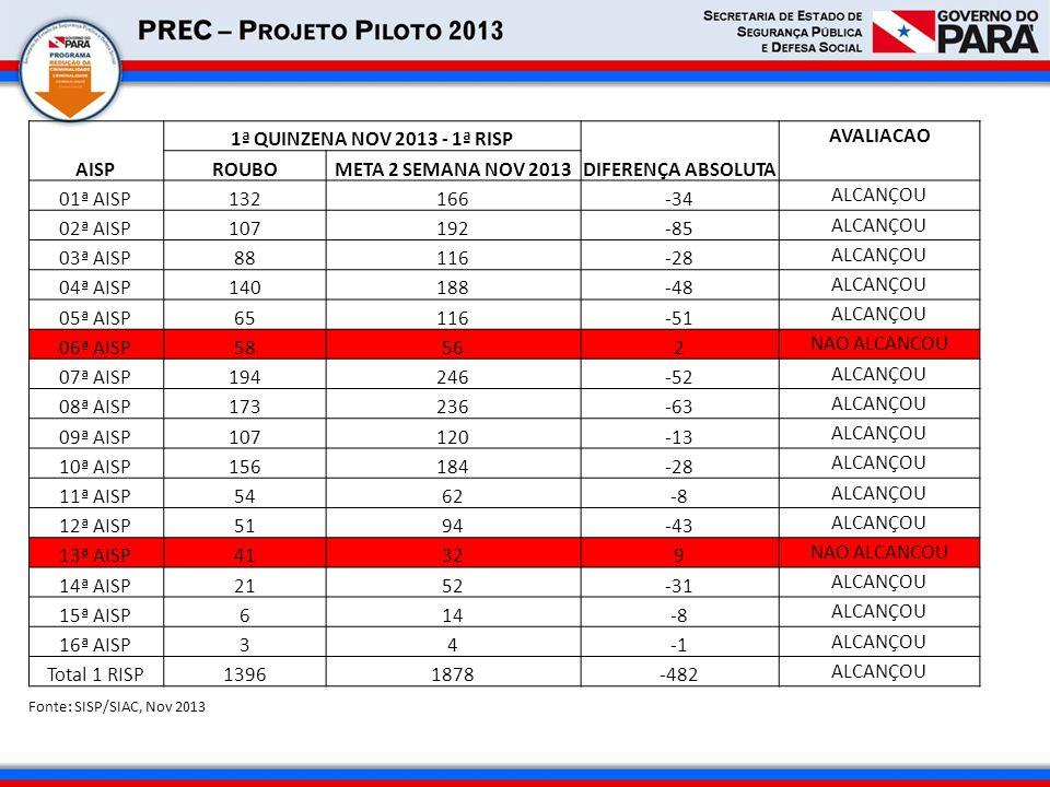 AISP 1ª QUINZENA NOV 2013 - 1ª RISP DIFERENÇA ABSOLUTA AVALIACAO ROUBO