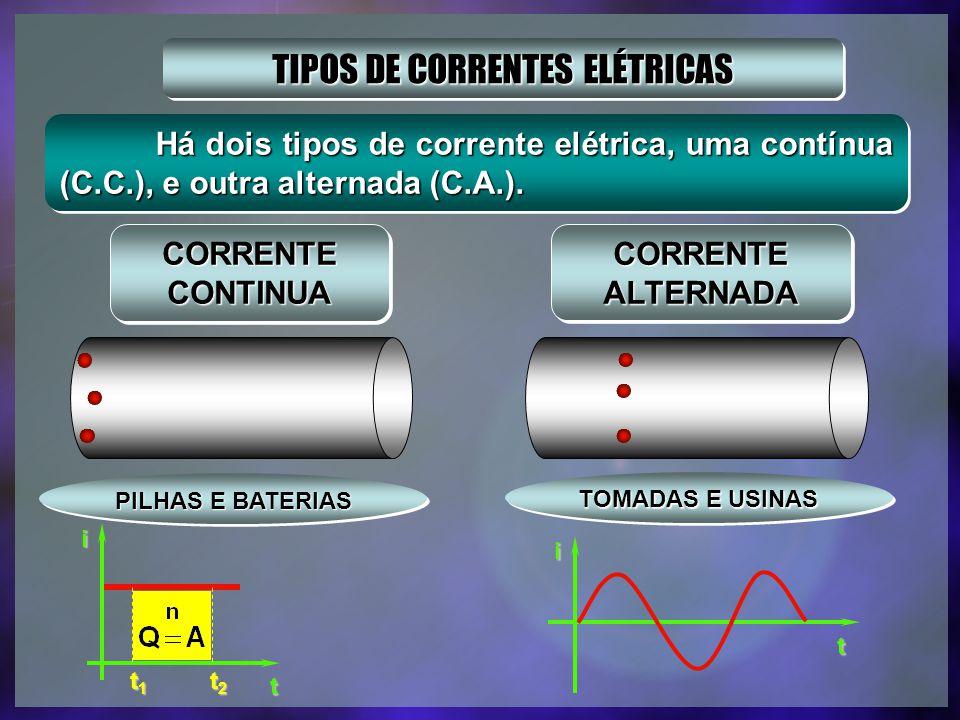 TIPOS DE CORRENTES ELÉTRICAS