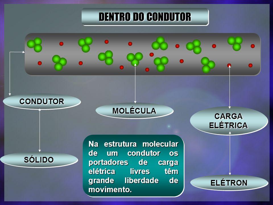 DENTRO DO CONDUTOR CONDUTOR MOLÉCULA CARGA ELÉTRICA