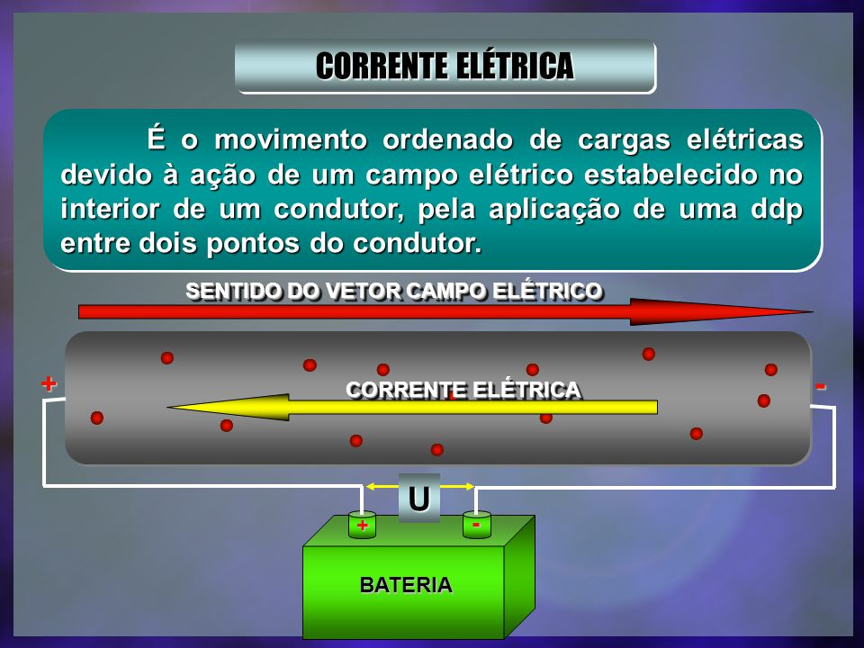 SENTIDO DO VETOR CAMPO ELÉTRICO