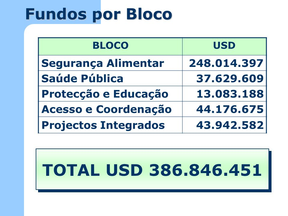 TOTAL USD 386.846.451 Fundos por Bloco Segurança Alimentar 248.014.397
