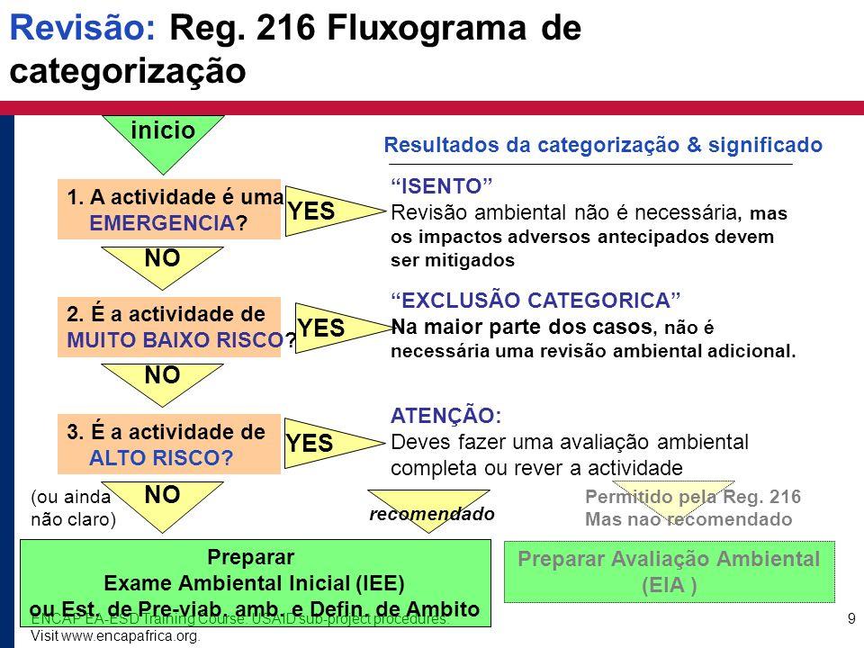 Revisão: Reg. 216 Fluxograma de categorização