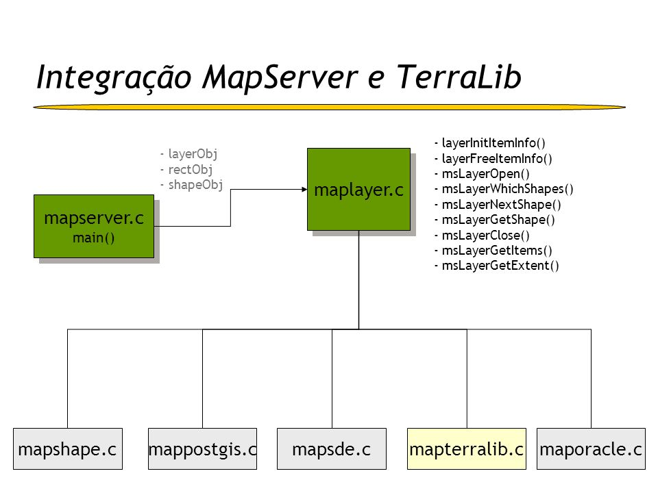 Integração MapServer e TerraLib