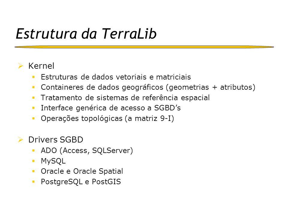 Estrutura da TerraLib Kernel Drivers SGBD