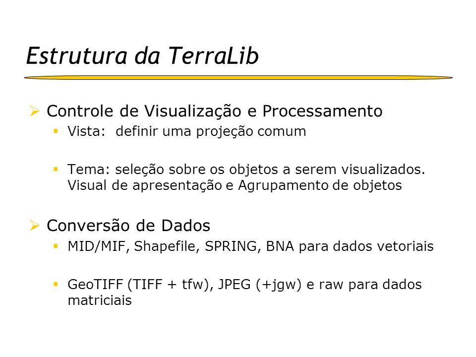 Estrutura da TerraLib Controle de Visualização e Processamento