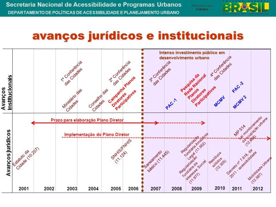 avanços jurídicos e institucionais