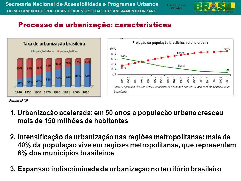 Processo de urbanização: características