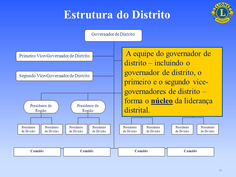 Estrutura do DistritoGovernador de Distrito.