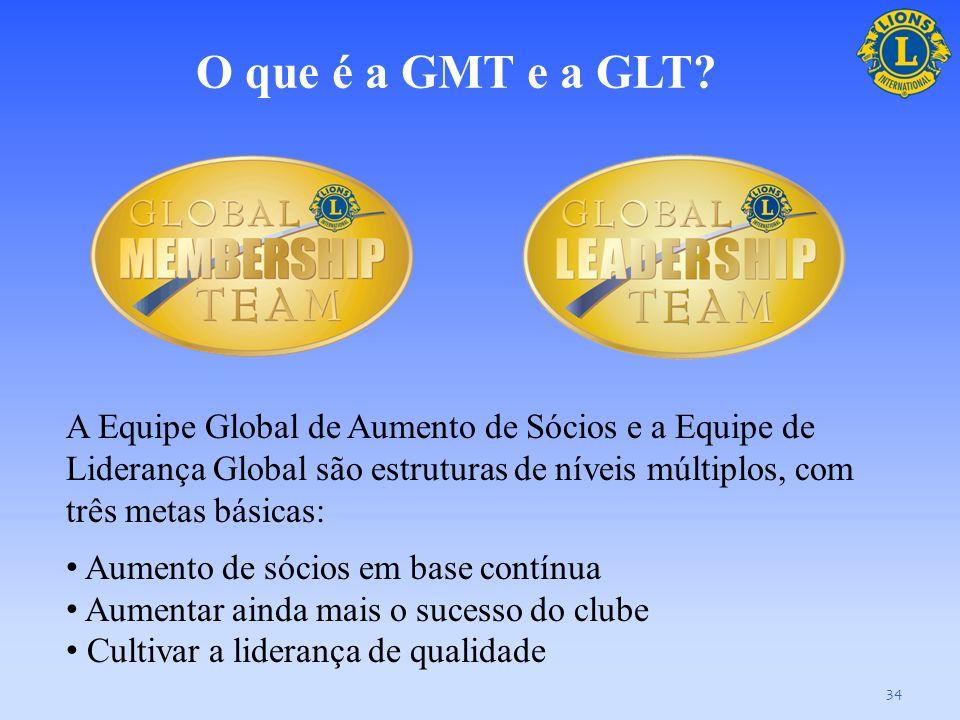 O que é a GMT e a GLT