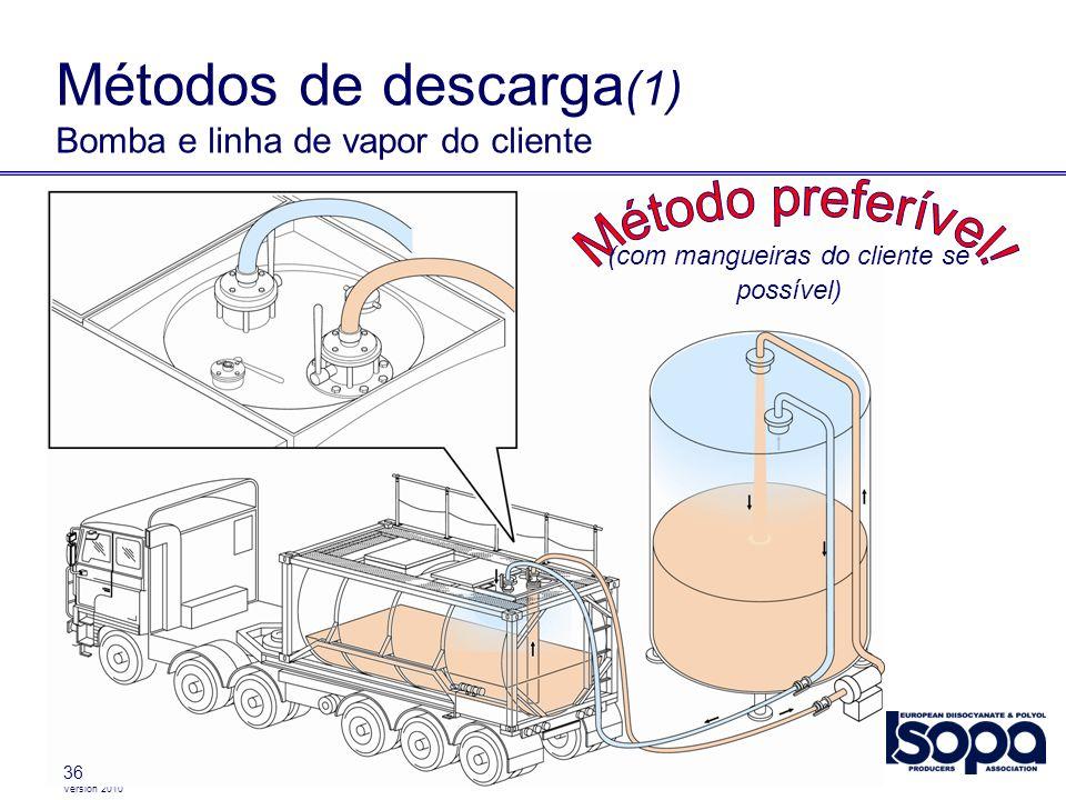 Métodos de descarga(1) Bomba e linha de vapor do cliente