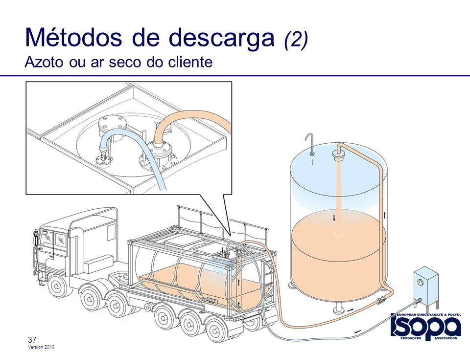 Métodos de descarga (2) Azoto ou ar seco do cliente