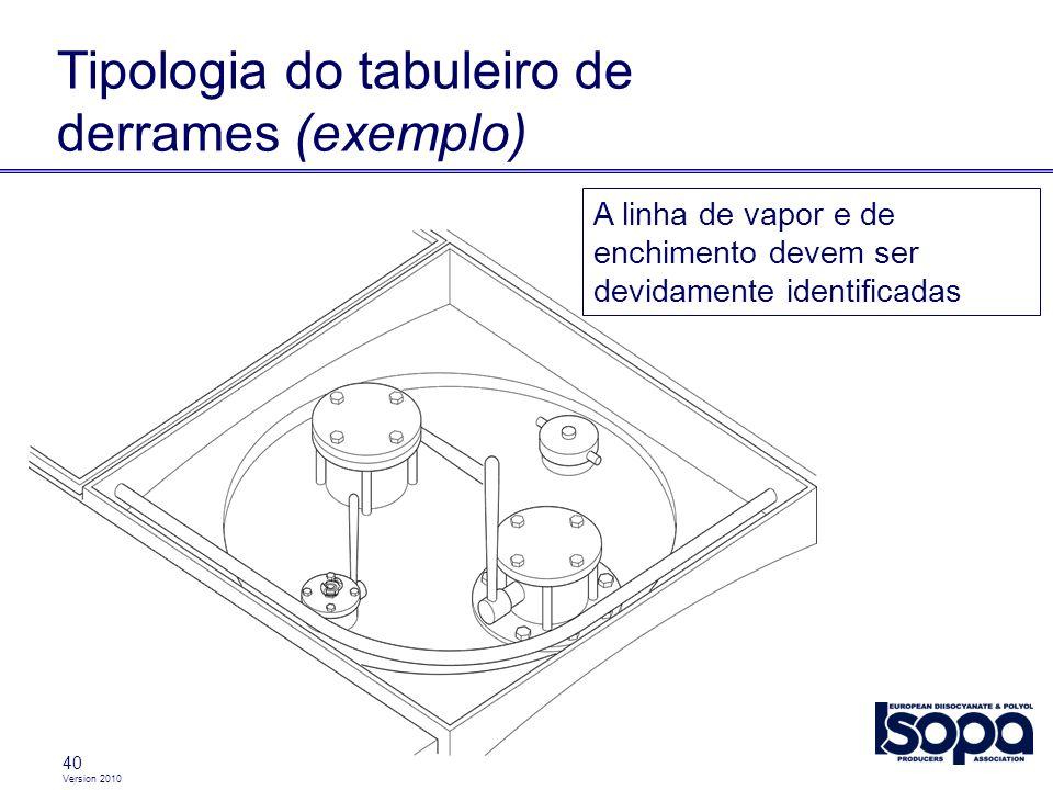 Tipologia do tabuleiro de derrames (exemplo)