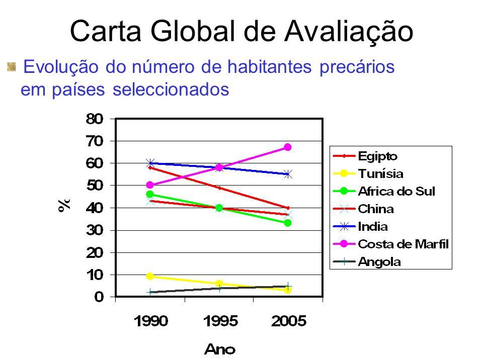 Carta Global de Avaliação