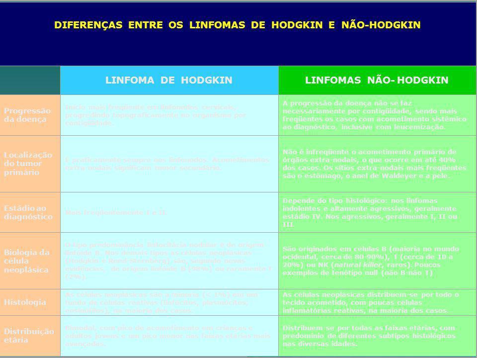 DIFERENÇAS ENTRE OS LINFOMAS DE HODGKIN E NÃO-HODGKIN