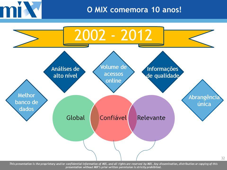 2002 - 2012 O MIX comemora 10 anos! Volume de acessos online