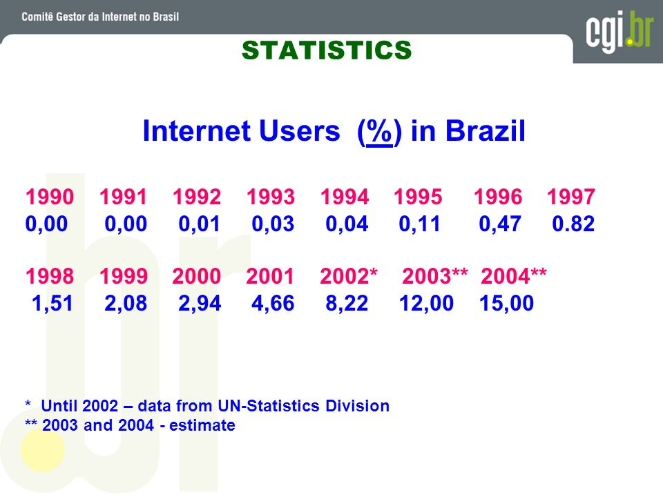 Internet Users (%) in Brazil