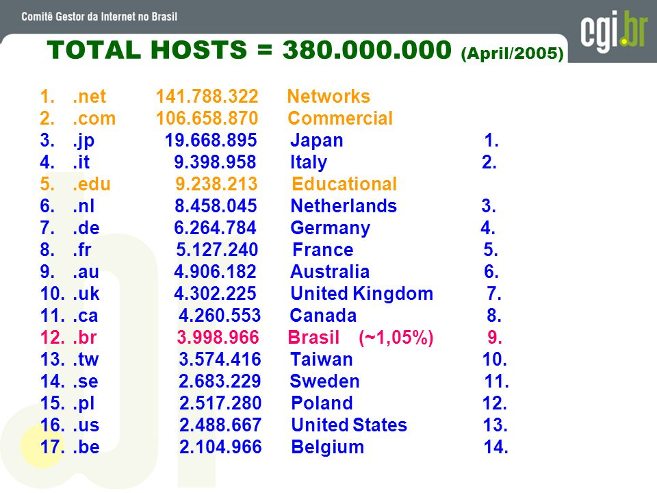 TOTAL HOSTS = (April/2005) .net Networks