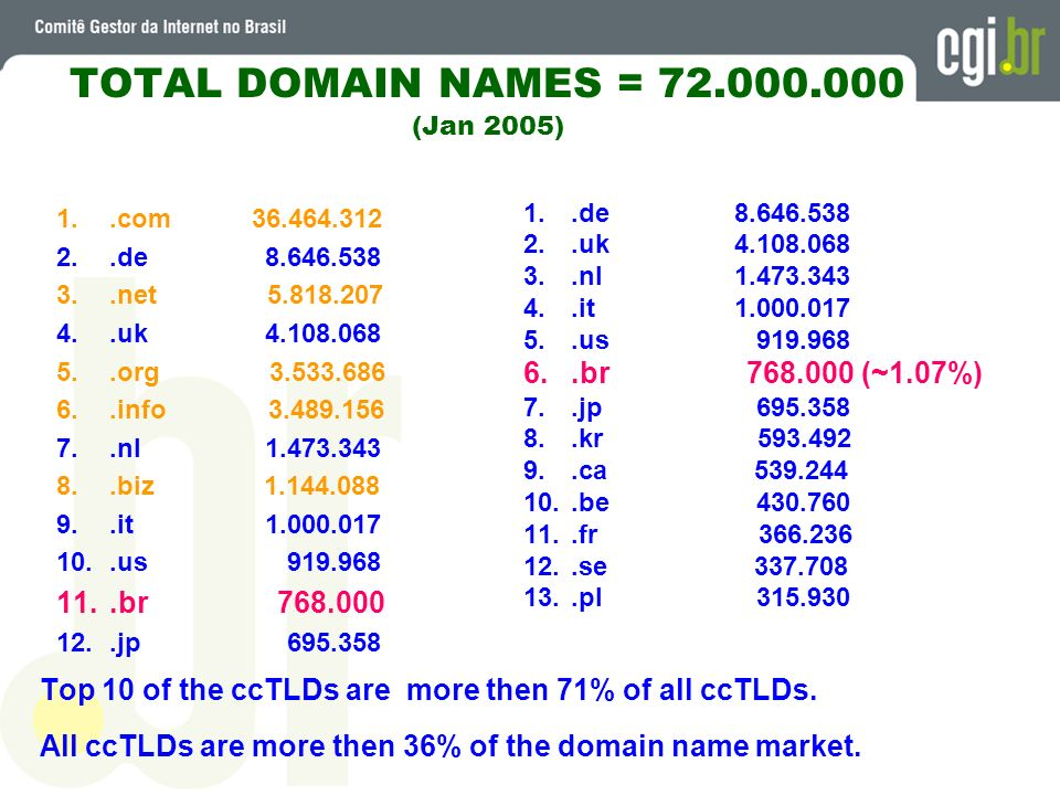 TOTAL DOMAIN NAMES = (Jan 2005)