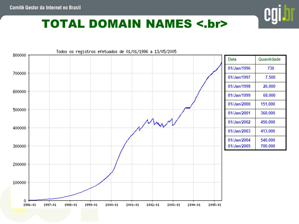 TOTAL DOMAIN NAMES <.br>