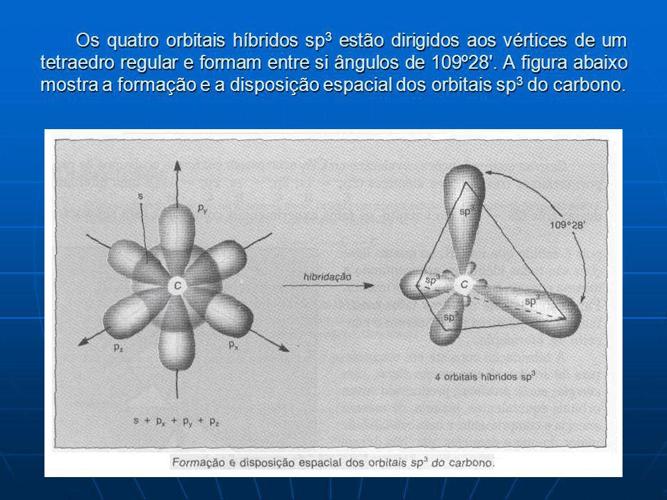 Os quatro orbitais híbridos sp3 estão dirigidos aos vértices de um tetraedro regular e formam entre si ângulos de 109º28 .