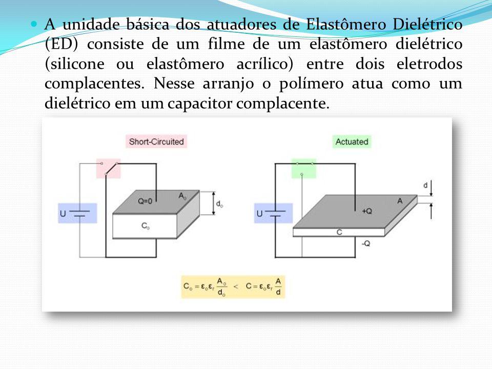 A unidade básica dos atuadores de Elastômero Dielétrico (ED) consiste de um filme de um elastômero dielétrico (silicone ou elastômero acrílico) entre dois eletrodos complacentes.