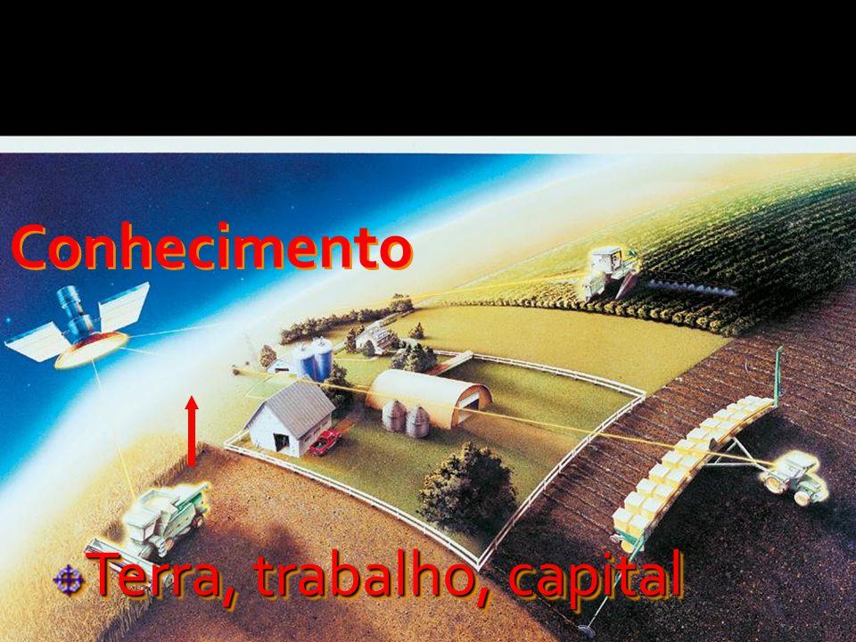 Conhecimento Terra, trabalho, capital