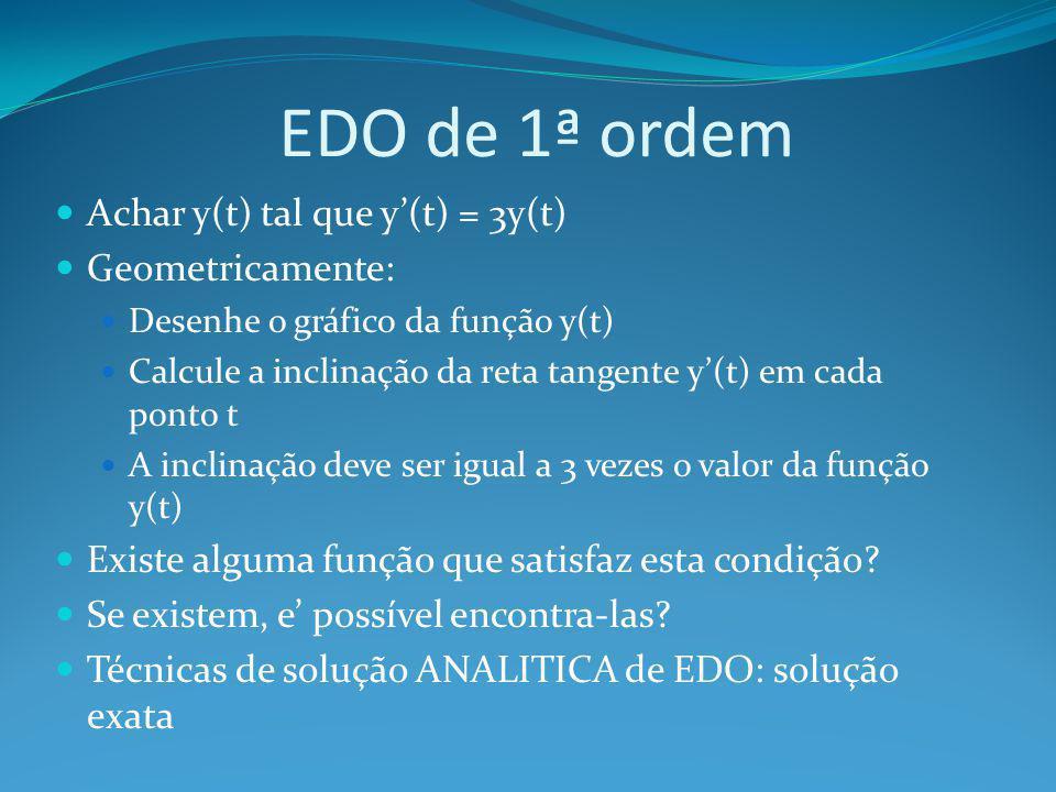 EDO de 1ª ordem Achar y(t) tal que y'(t) = 3y(t) Geometricamente: