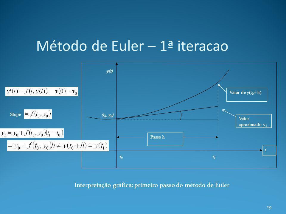 Método de Euler – 1ª iteracao