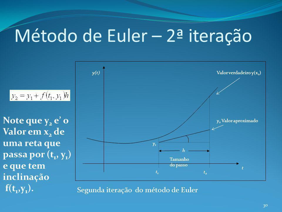 Método de Euler – 2ª iteração