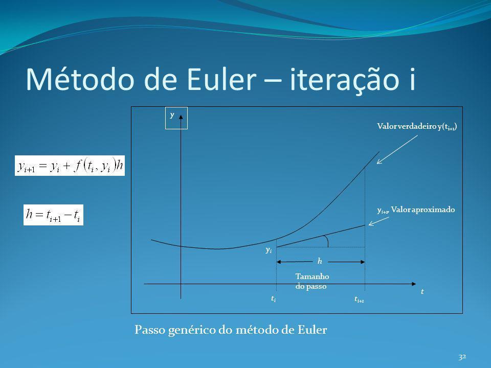 Método de Euler – iteração i