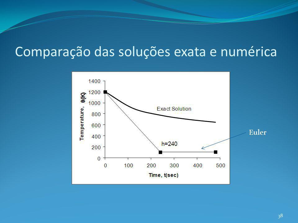 Comparação das soluções exata e numérica
