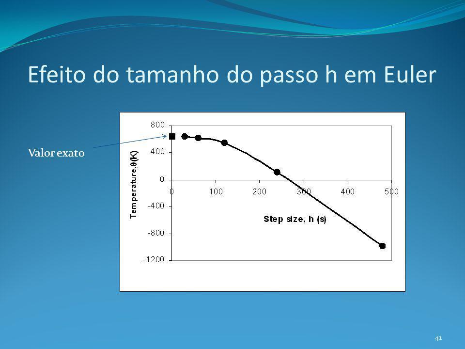Efeito do tamanho do passo h em Euler