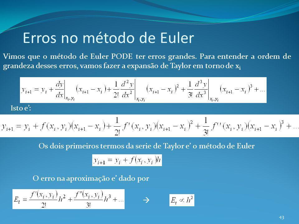 Erros no método de Euler