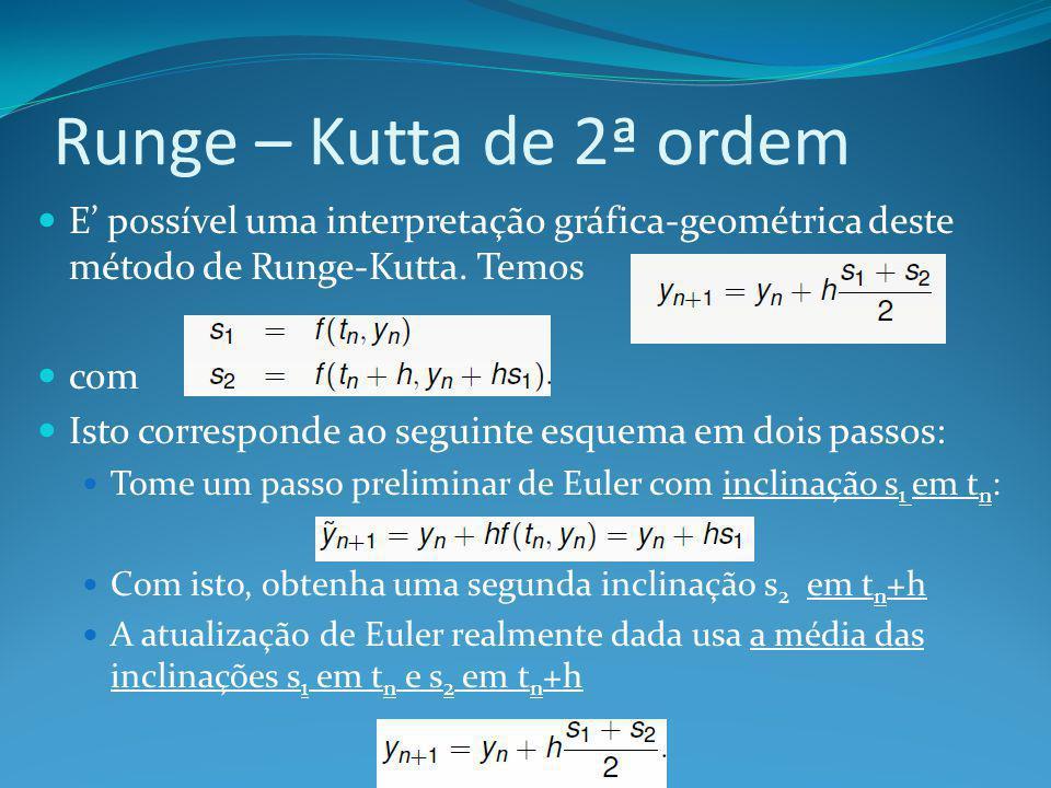 Runge – Kutta de 2ª ordem E' possível uma interpretação gráfica-geométrica deste método de Runge-Kutta. Temos.