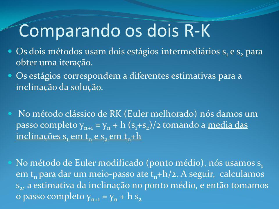 Comparando os dois R-K Os dois métodos usam dois estágios intermediários s1 e s2 para obter uma iteração.