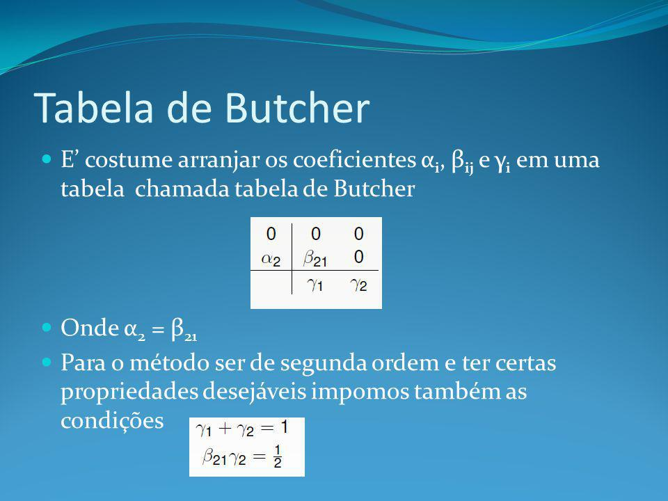 Tabela de Butcher E' costume arranjar os coeficientes αi, βij e γi em uma tabela chamada tabela de Butcher.