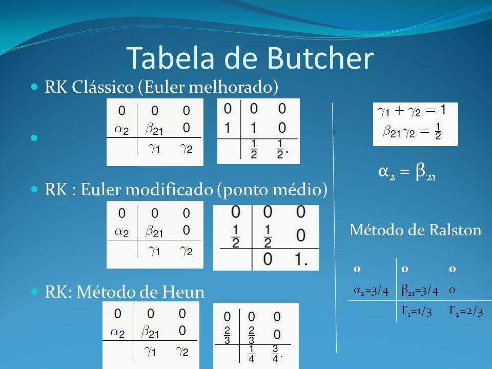 Tabela de Butcher α2 = β21 RK Clássico (Euler melhorado)