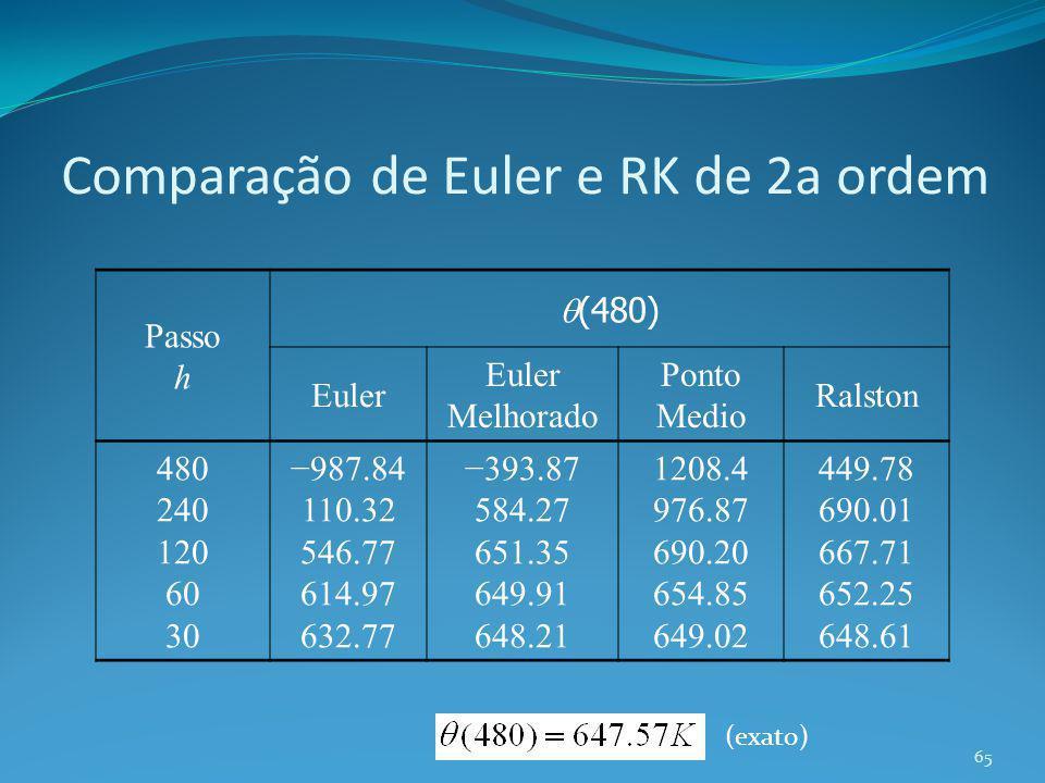 Comparação de Euler e RK de 2a ordem